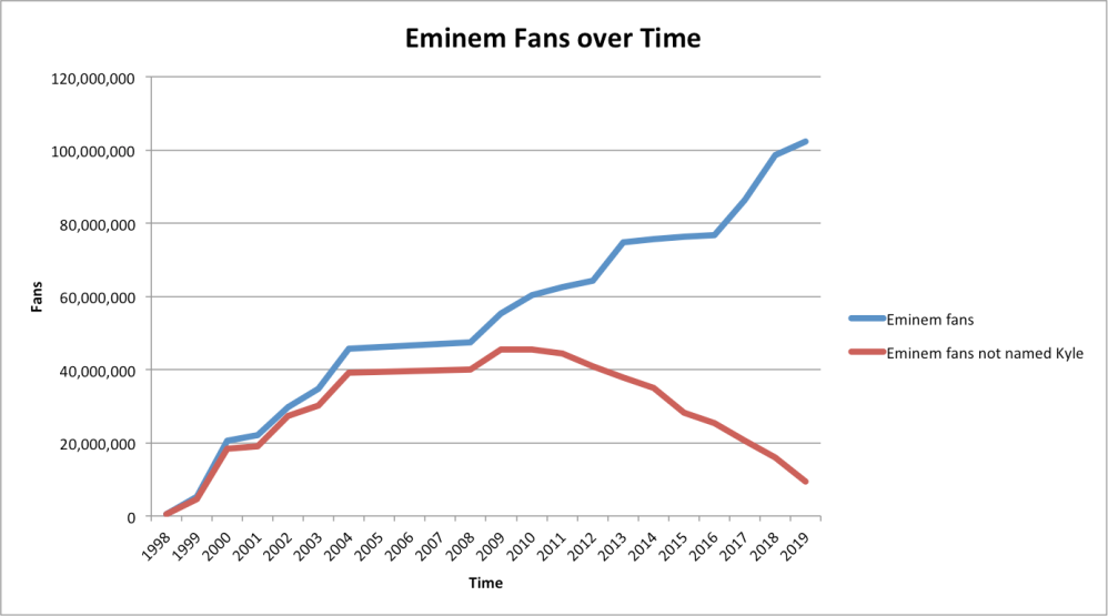 Eminem fans over time